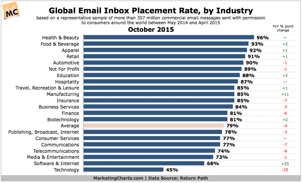 Improve Email Deliverability: Insights and Best Practices That Really Work