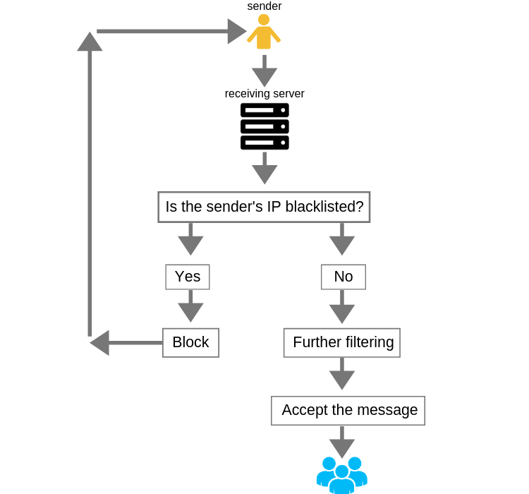Fix Email Deliverability: A Beginner's Guide to Blacklists
